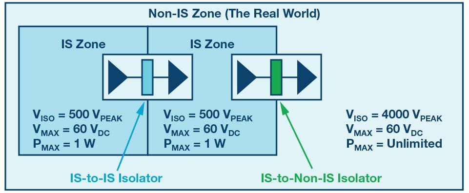 可用于本质安全设备应用的数字隔离器解决方案