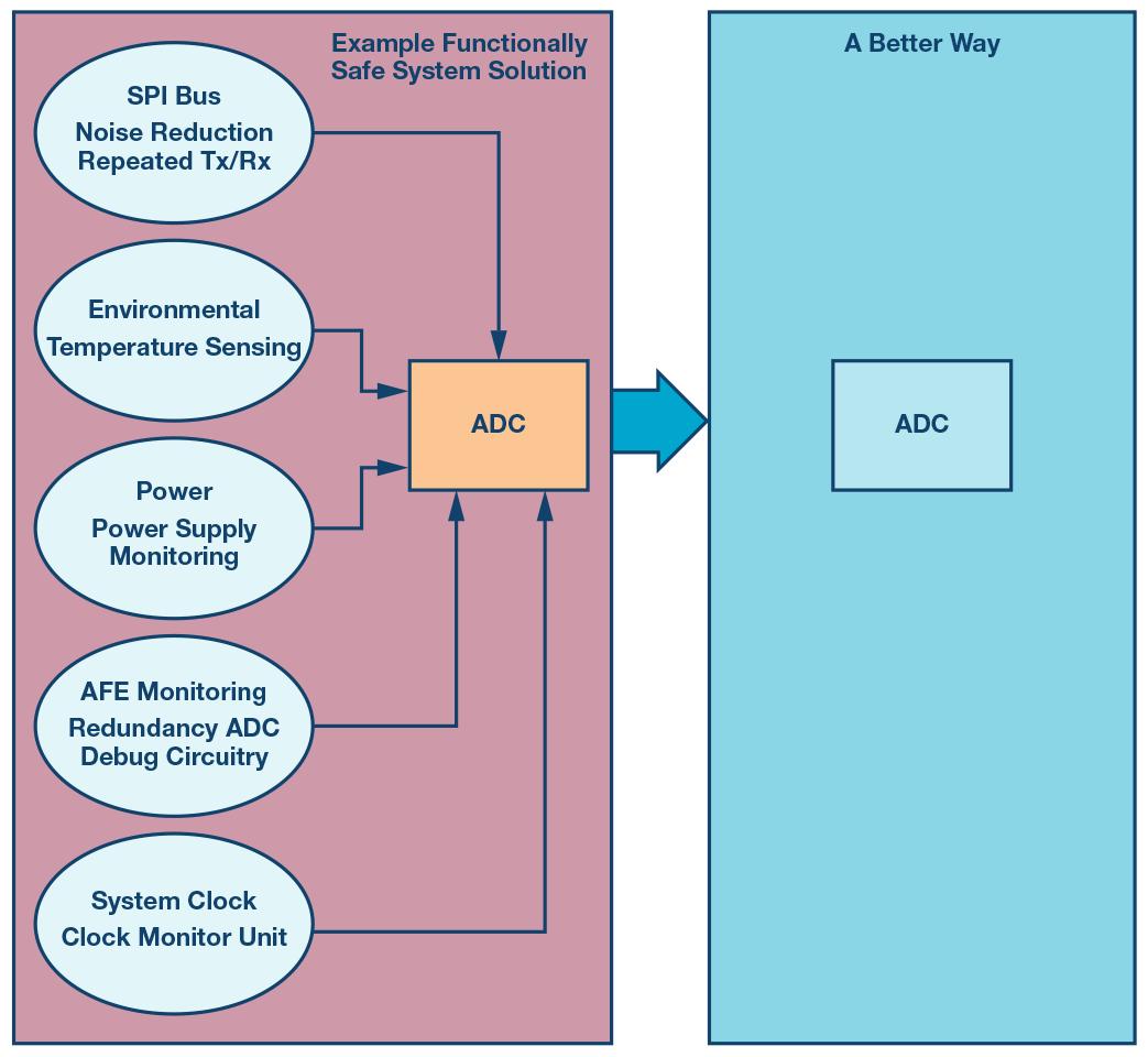 采用ADC实现功能安全的解决方案