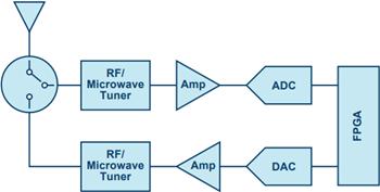 通过新一代高速转换器解决方案破解宽带难题