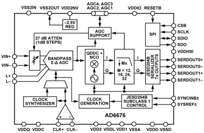 下一代微波点对点接收器的简化设计