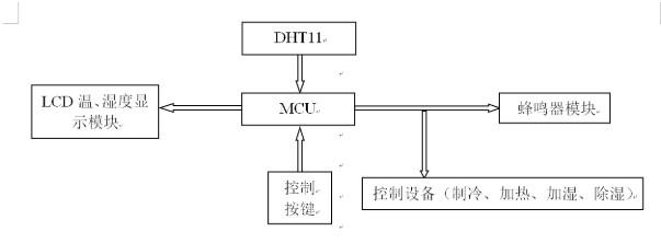 采用STC89C51作为MCU的温湿度检测和控制系统设计