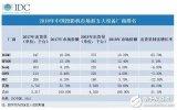 极米产品包揽中国投影机市场的前三位