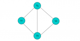 数据结构与算法中图论基础与图存储结构的详细资料说明