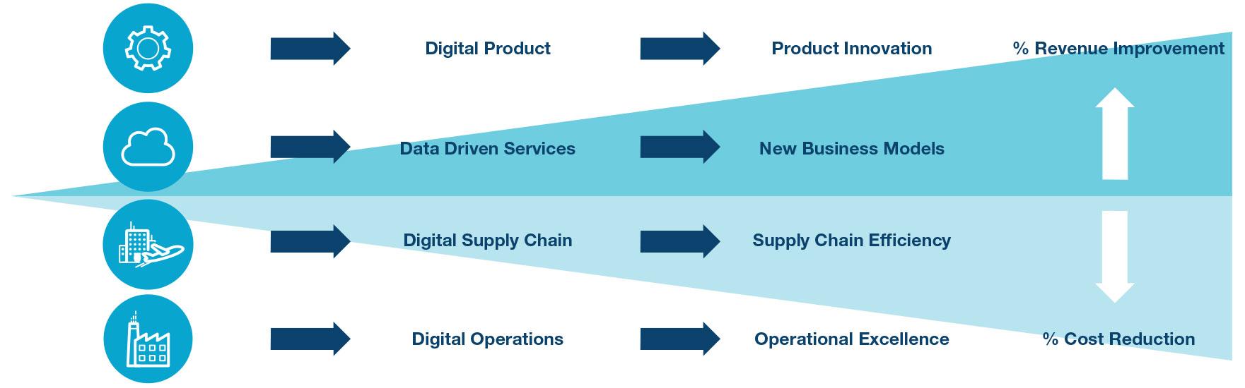 滿足工業4.0的網絡安全戰略解決方案