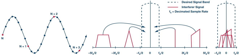 缩短数据测量的边缘节点洞察时间
