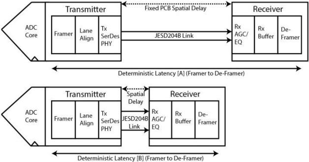 具有确定性延迟性能的JESD204B转换器的应用