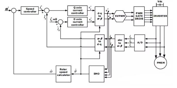 设计笔记 | 采用GD32F130系列MCU设计冰箱压缩机变频板方案