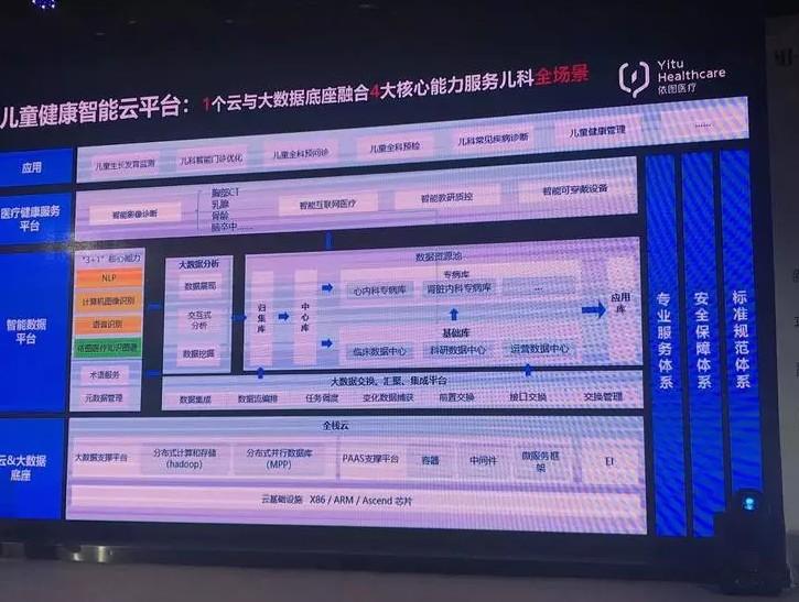 依图:专门为儿科打造的qy88千赢国际娱乐医疗解决方案