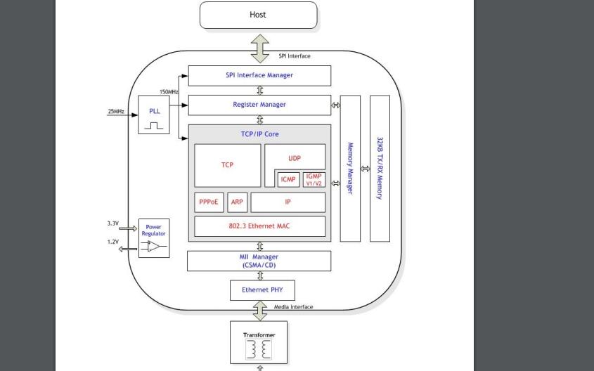 W5500全硬件TCP IP嵌入式以太网控制器的中文数据手册免费下载