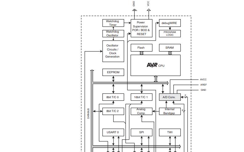 ATmega328P系统可编程闪存32K字节的8位微控制器的用户手册免费下载