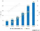 2019年中国 AI市场规模将达280亿,人工智...