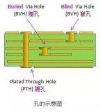 PCB常见导通孔、盲孔、埋孔!印制电路板生产工艺中钻孔是非常重要的