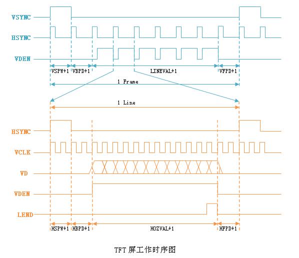 了解LCD驱动(FrameBuffer)的实例开发