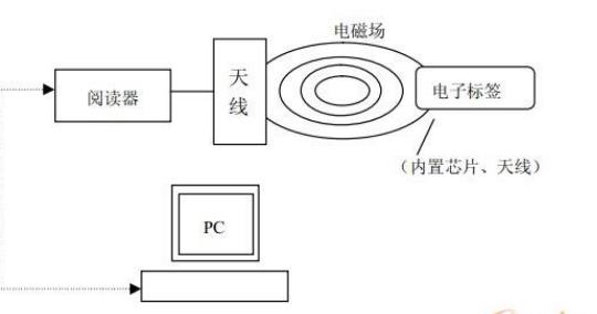 射频识别系统的组成及工作原理解析