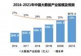 赛迪顾问重磅发布了《中国大数据产业白皮书及百强榜单》