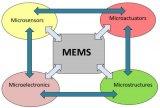 MEMS传感器将迎来新的浪潮!MEMS定义与应用