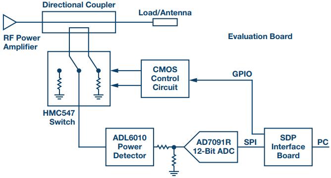 有线或无线回波损耗的测量方法介绍
