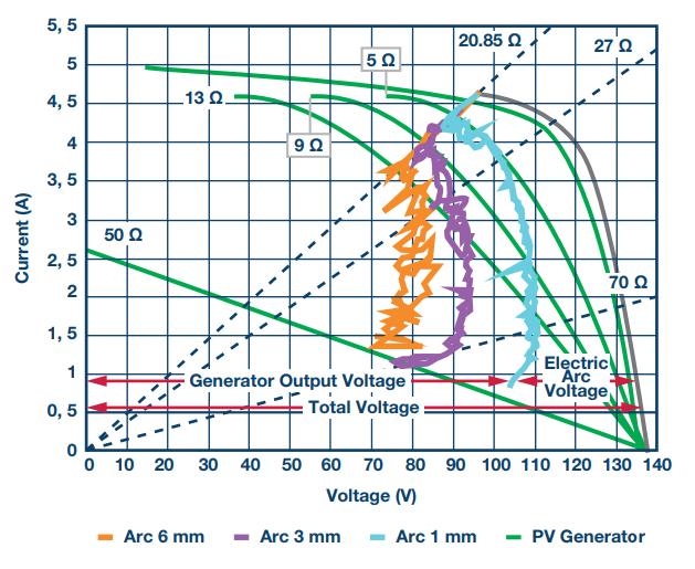 太阳能光伏系统设计中电弧检测分析及解决方案