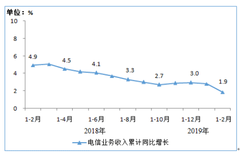 2018年2月-2019年2月电信业务收入情况分析