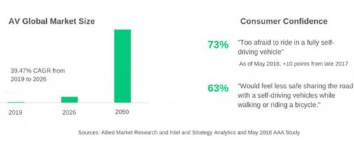 自动驾驶作为全球创业投资的热门领域 吸引的风险投...
