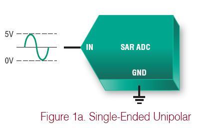 ADC的多种输入类型介绍