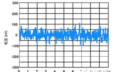 传感器实现目标需要的精密运算放大器选择方法浅析