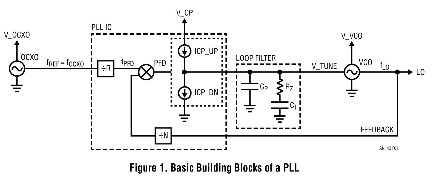 AN143模型可精确预测PLL系统中参考杂散电平的产生