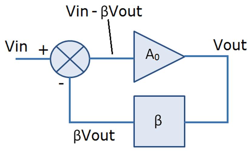 在高输出电压精度和瞬态响应上起到优化的环路增益介绍