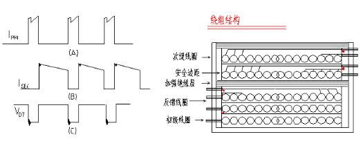 电磁兼容性设计的基本步骤和方法