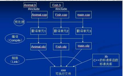 C++的const多文件编译预处理的资料说明