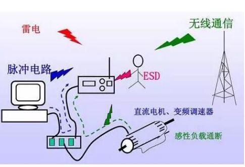 电磁干扰的来源及抑制措施解析
