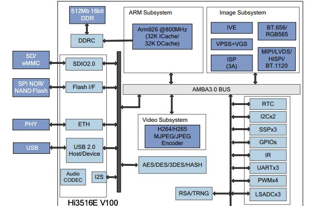 HI3516E V100專業高清IP攝像機SOC的數據手冊免費下載