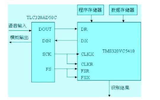 基于labview的語音播報與識別的詳細資料說明