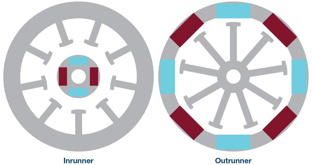 无刷直流电机中小型控制致动系统的设计