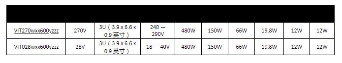 Vicor兼容 VITA 62电源系列 专为3U开放式VPX系统精心设计