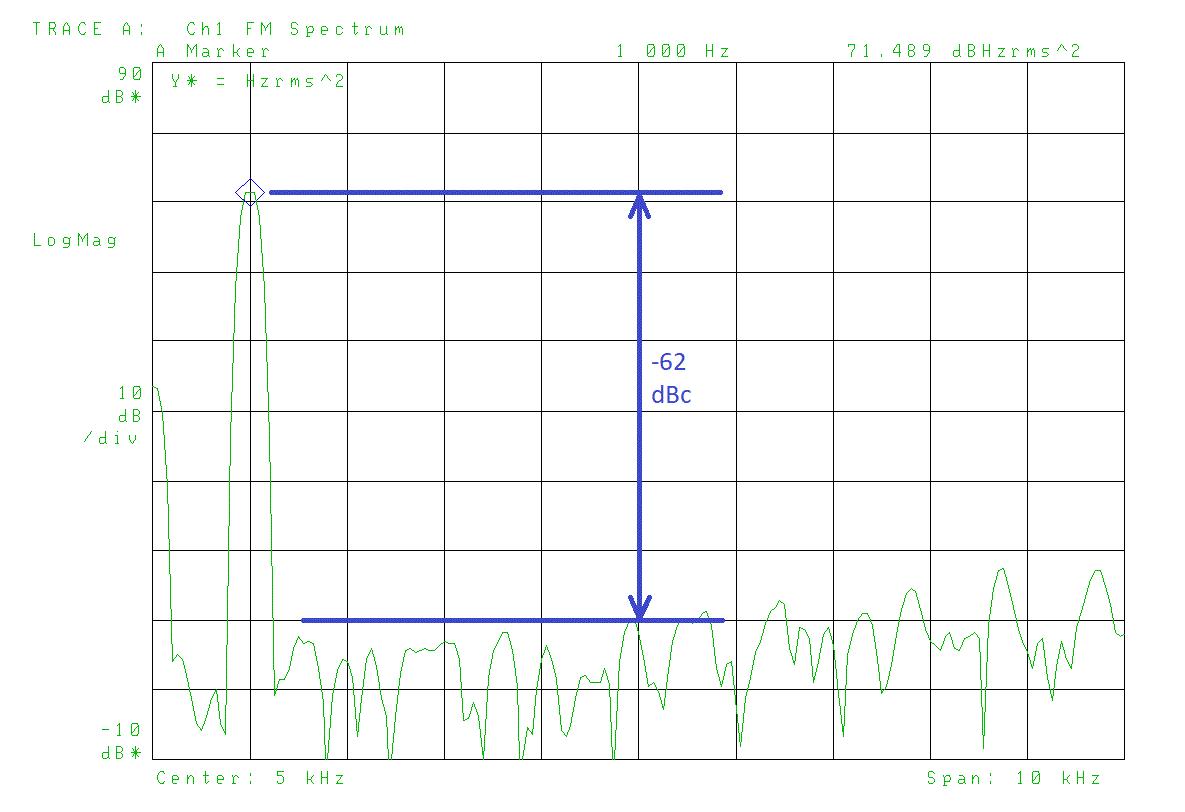 用于解决FM调制低功耗方案的IQ调制器的精度和线性介绍