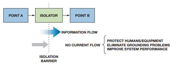 隔离式I2C/PMBus链路解决方案在多方面的应...