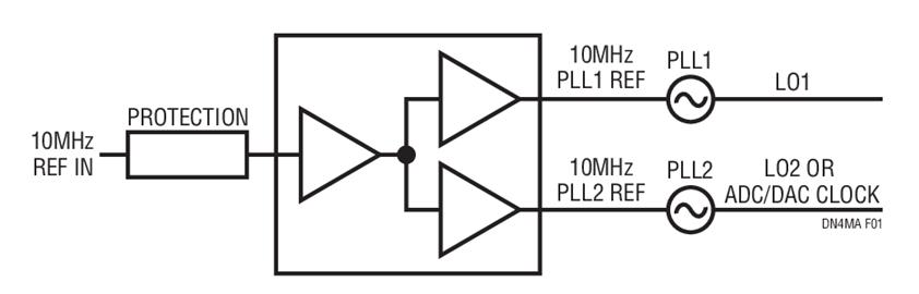 应用于RF系统10MHz参考输入电路的LTC6957-3应用