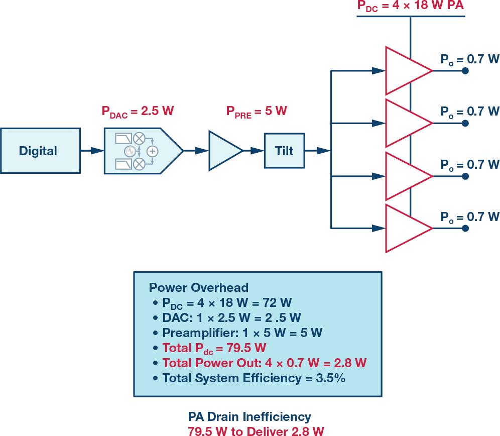 功率放大器数字预失真在电缆分配?#20302;?#20013;的优势及挑战