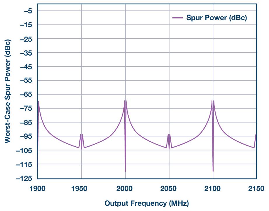 带VCO的锁相环的整数边界杂散信号的产生与消除方法