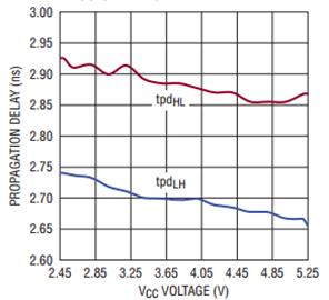 比较器的传播延迟规范与测量参数介绍