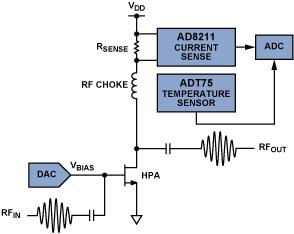 基站应用中使用分立元件的PA监控解决方案