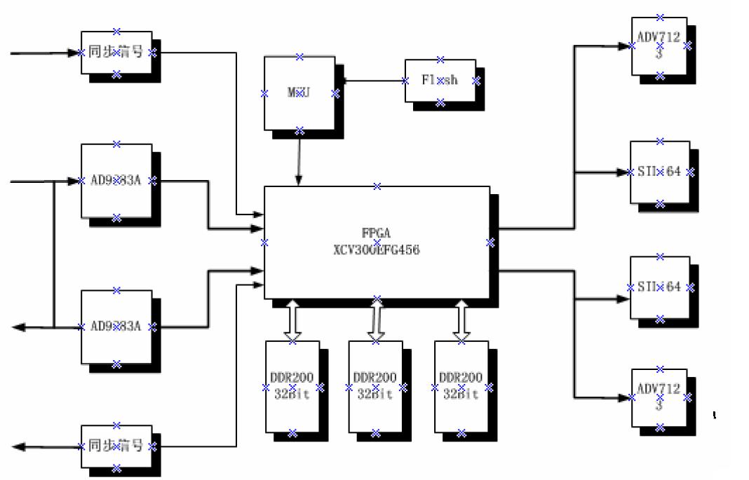 FPGA視頻教程之FPGA在視頻圖像處理領域的應用視頻資料說明