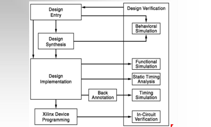 FPGA教程之ISE設計流程簡介的詳細資料說明