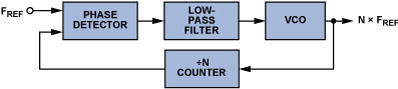 具有高电压压控振荡器技术的锁相环电路设计