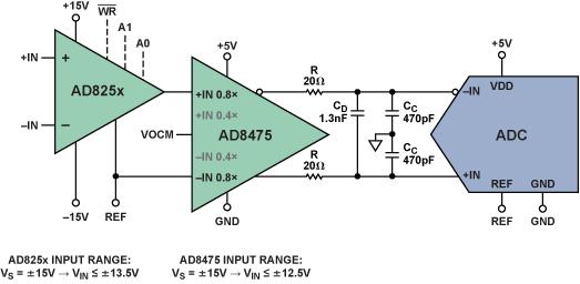 应用于工业测量系统的高性能模拟前端分析