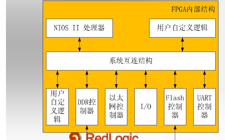 FPGA教程之FPGA系統設計與應用的詳細資料說明