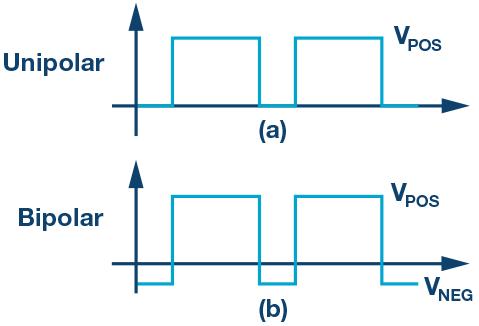 如何使用双极性方法驱动栅极驱动器