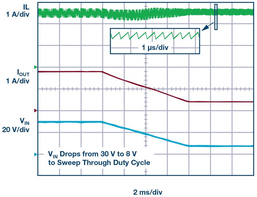 适用于紧凑、高效率与低EMI电源的开关稳压器介绍