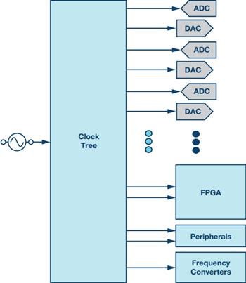 采用同步数据转换器阵列如何构建时钟扩展网络